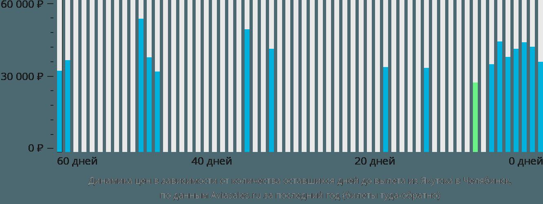 Динамика цен в зависимости от количества оставшихся дней до вылета из Якутска в Челябинск