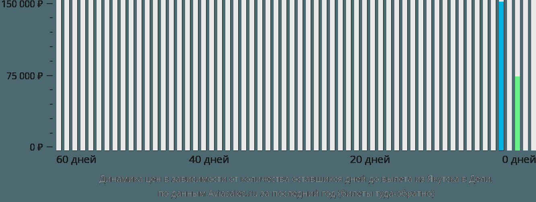 Динамика цен в зависимости от количества оставшихся дней до вылета из Якутска в Дели