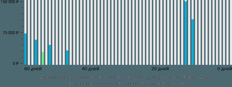 Динамика цен в зависимости от количества оставшихся дней до вылета из Якутска в Далянь