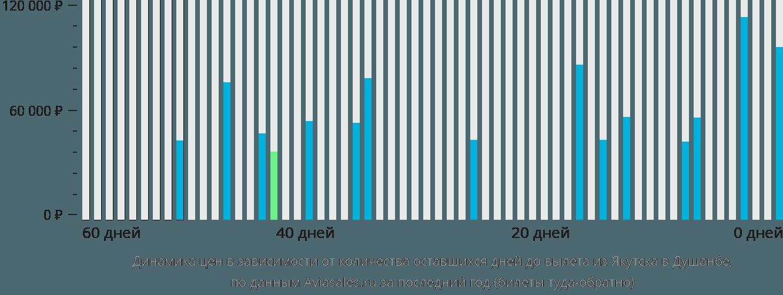 Динамика цен в зависимости от количества оставшихся дней до вылета из Якутска в Душанбе