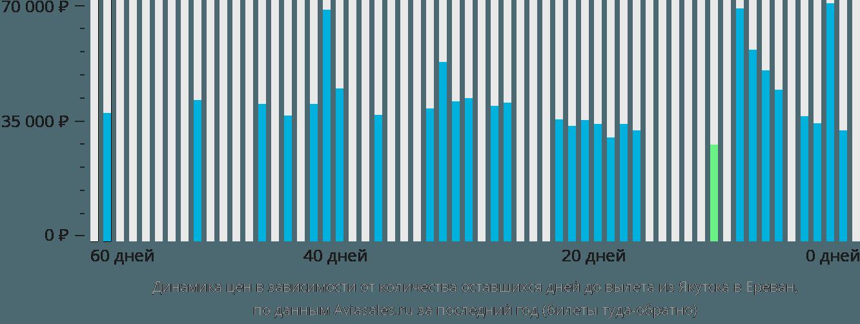 Динамика цен в зависимости от количества оставшихся дней до вылета из Якутска в Ереван