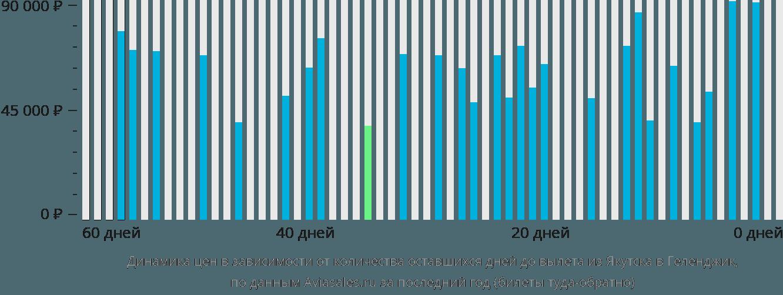 Динамика цен в зависимости от количества оставшихся дней до вылета из Якутска в Геленджик
