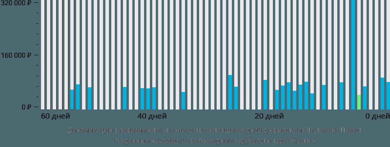 Динамика цен в зависимости от количества оставшихся дней до вылета из Якутска на Пхукет