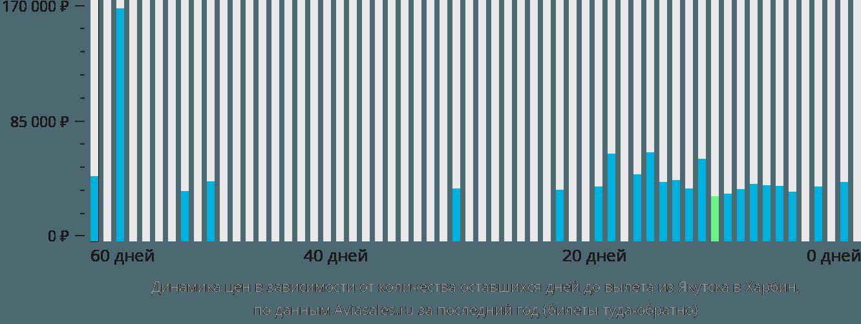 Динамика цен в зависимости от количества оставшихся дней до вылета из Якутска в Харбин