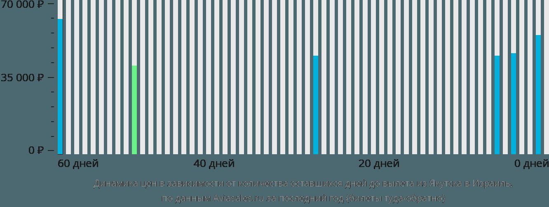 Динамика цен в зависимости от количества оставшихся дней до вылета из Якутска в Израиль
