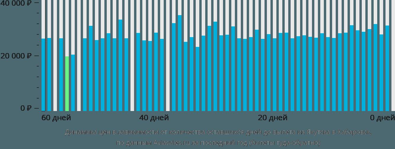 Динамика цен в зависимости от количества оставшихся дней до вылета из Якутска в Хабаровск