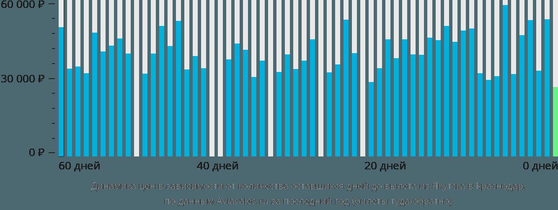 Динамика цен в зависимости от количества оставшихся дней до вылета из Якутска в Краснодар