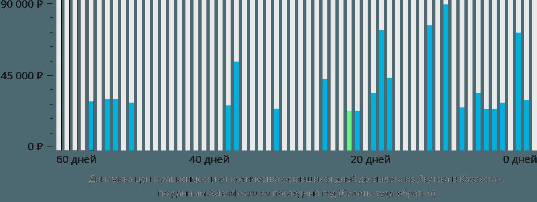 Динамика цен в зависимости от количества оставшихся дней до вылета из Якутска в Казахстан