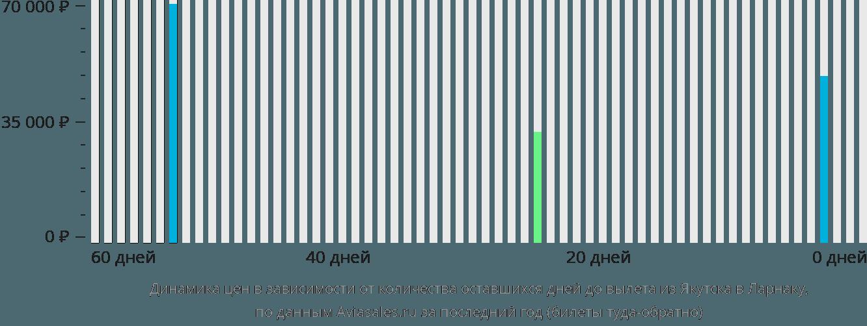Динамика цен в зависимости от количества оставшихся дней до вылета из Якутска в Ларнаку