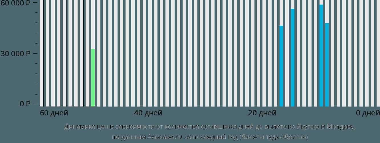 Динамика цен в зависимости от количества оставшихся дней до вылета из Якутска в Молдову