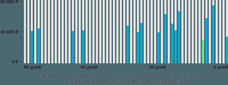 Динамика цен в зависимости от количества оставшихся дней до вылета из Якутска в Минск