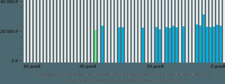 Динамика цен в зависимости от количества оставшихся дней до вылета из Якутска в Нерюнгри