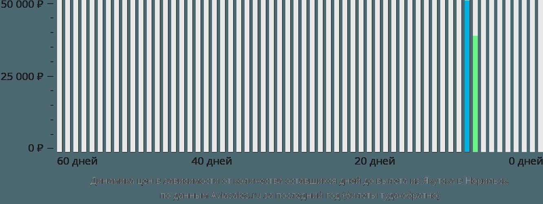 Динамика цен в зависимости от количества оставшихся дней до вылета из Якутска в Норильск
