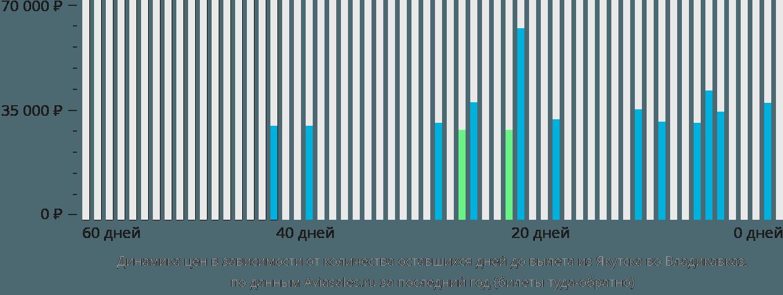 Динамика цен в зависимости от количества оставшихся дней до вылета из Якутска во Владикавказ