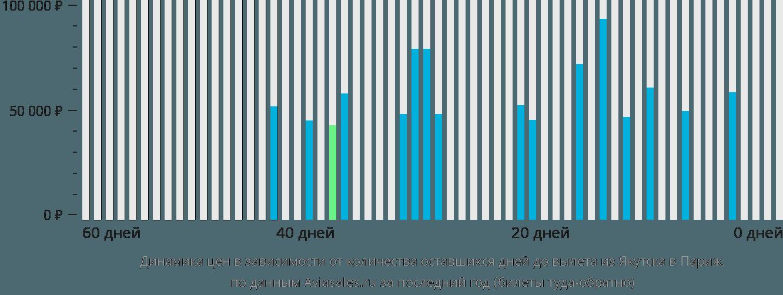 Динамика цен в зависимости от количества оставшихся дней до вылета из Якутска в Париж
