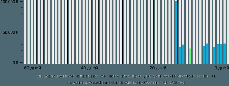Динамика цен в зависимости от количества оставшихся дней до вылета из Якутска в Полярный