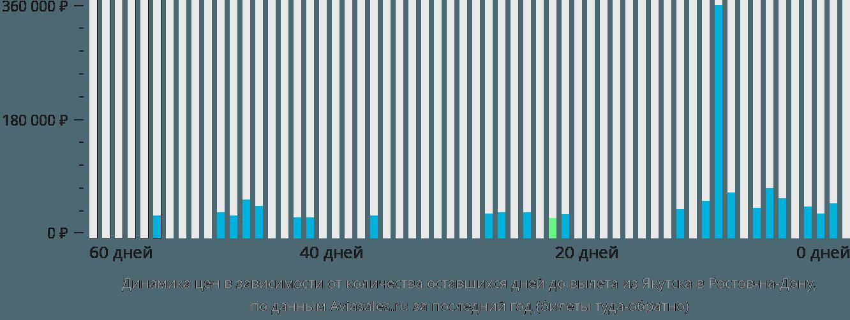Динамика цен в зависимости от количества оставшихся дней до вылета из Якутска в Ростов-на-Дону