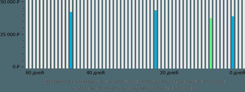 Динамика цен в зависимости от количества оставшихся дней до вылета из Якутска в Сургут