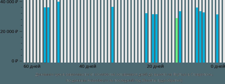 Динамика цен в зависимости от количества оставшихся дней до вылета из Якутска в Ставрополь