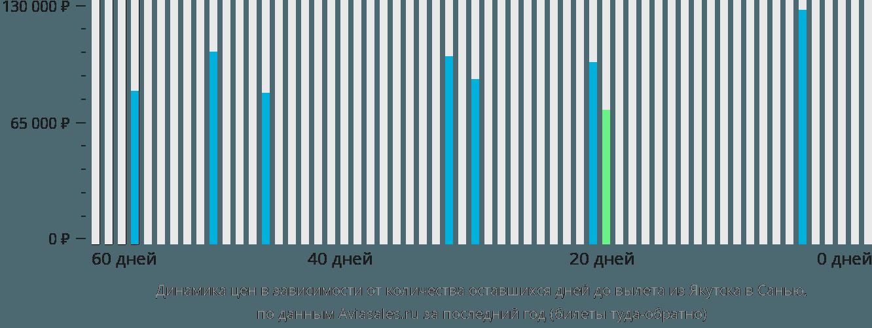 Динамика цен в зависимости от количества оставшихся дней до вылета из Якутска в Санью