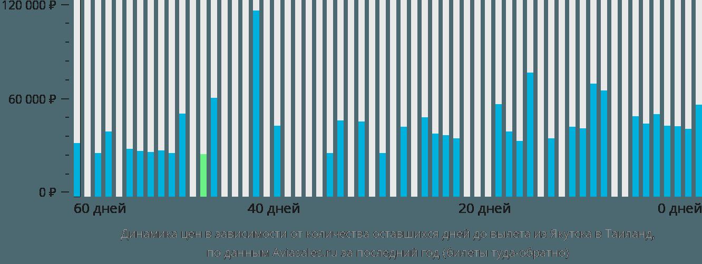 Динамика цен в зависимости от количества оставшихся дней до вылета из Якутска в Таиланд