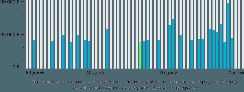 Динамика цен в зависимости от количества оставшихся дней до вылета из Якутска в Астану
