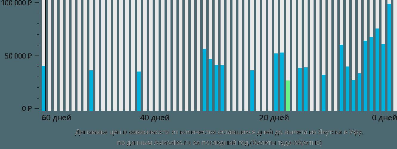 Динамика цен в зависимости от количества оставшихся дней до вылета из Якутска в Уфу