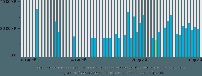 Динамика цен в зависимости от количества оставшихся дней до вылета из Якутска в Ленск