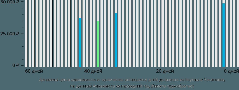 Динамика цен в зависимости от количества оставшихся дней до вылета из Якутска в Ульяновск