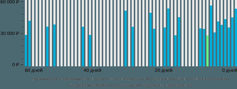 Динамика цен в зависимости от количества оставшихся дней до вылета из Якутска в Южно-Сахалинск