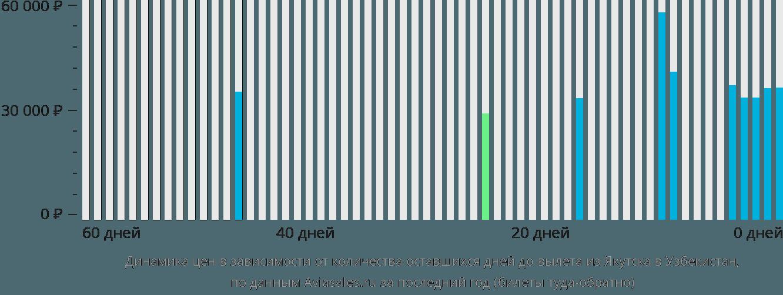 Динамика цен в зависимости от количества оставшихся дней до вылета из Якутска в Узбекистан