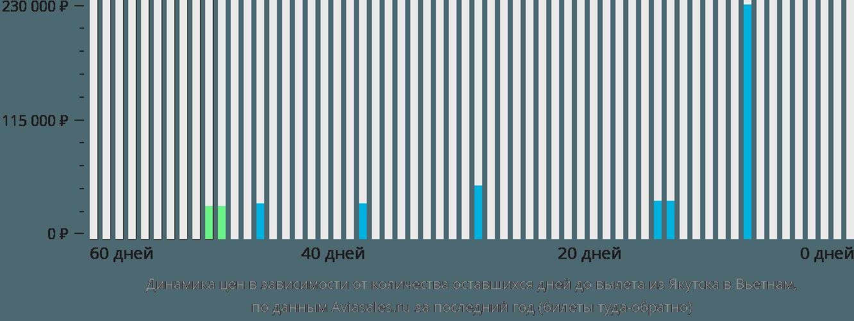 Динамика цен в зависимости от количества оставшихся дней до вылета из Якутска в Вьетнам