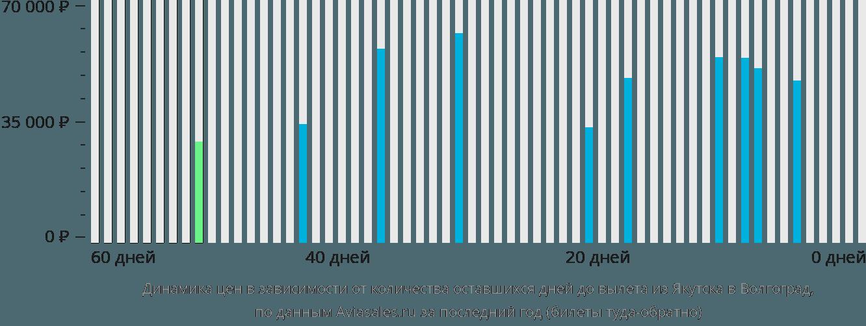 Динамика цен в зависимости от количества оставшихся дней до вылета из Якутска в Волгоград