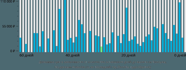 Динамика цен в зависимости от количества оставшихся дней до вылета из Келоуны