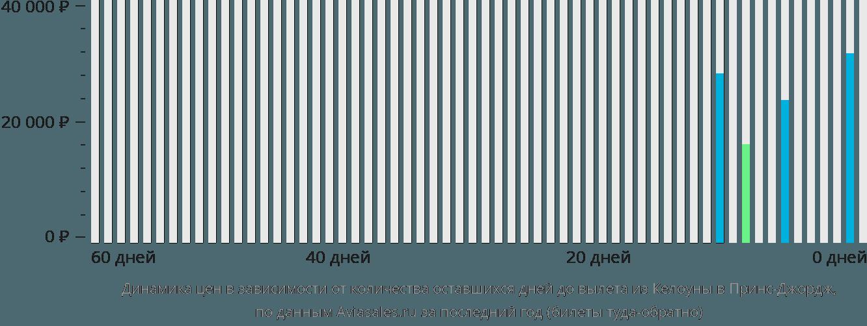 Динамика цен в зависимости от количества оставшихся дней до вылета из Келоуны в Принс-Джордж