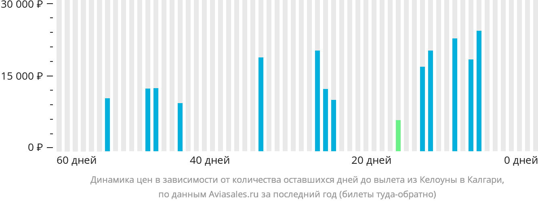 Динамика цен в зависимости от количества оставшихся дней до вылета из Келоуны в Калгари