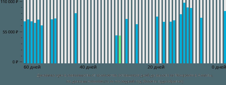 Динамика цен в зависимости от количества оставшихся дней до вылета из Монреаля в Алматы