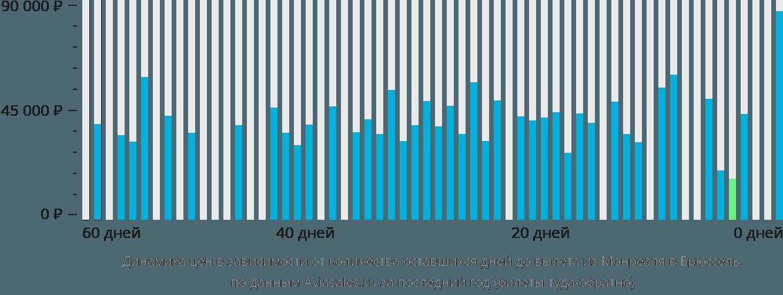 Динамика цен в зависимости от количества оставшихся дней до вылета из Монреаля в Брюссель