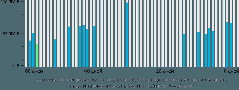 Динамика цен в зависимости от количества оставшихся дней до вылета из Монреаля в Будапешт
