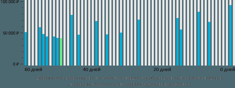 Динамика цен в зависимости от количества оставшихся дней до вылета из Монреаля в Кишинёв