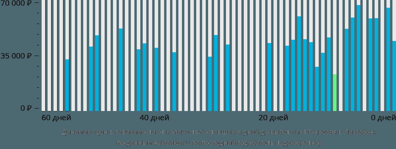 Динамика цен в зависимости от количества оставшихся дней до вылета из Монреаля в Лиссабон