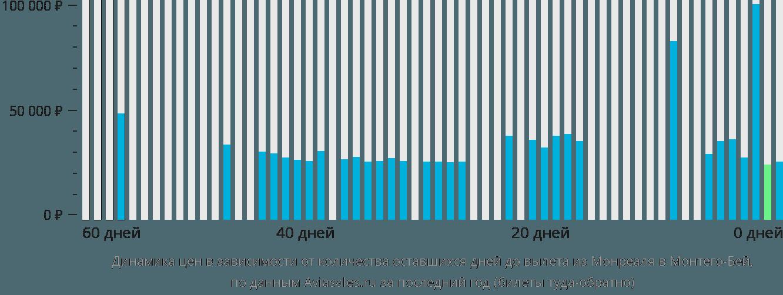 Динамика цен в зависимости от количества оставшихся дней до вылета из Монреаля в Монтего-Бей
