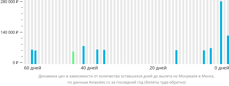 Динамика цен в зависимости от количества оставшихся дней до вылета из Монреаля в Минск