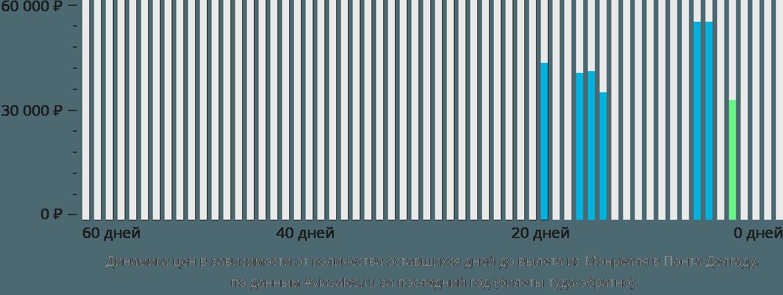 Динамика цен в зависимости от количества оставшихся дней до вылета из Монреаля в Понта-Делгаду