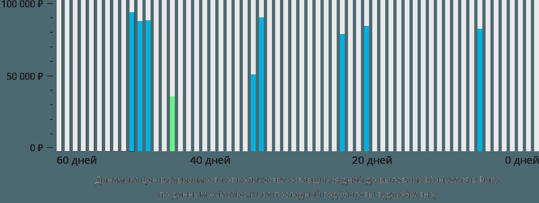 Динамика цен в зависимости от количества оставшихся дней до вылета из Монреаля в Ригу