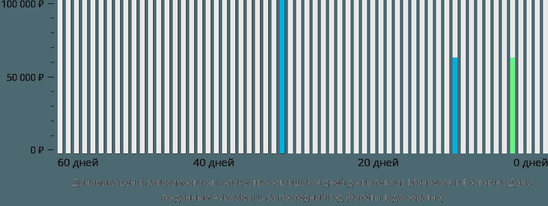Динамика цен в зависимости от количества оставшихся дней до вылета из Монреаля в Ростов-на-Дону