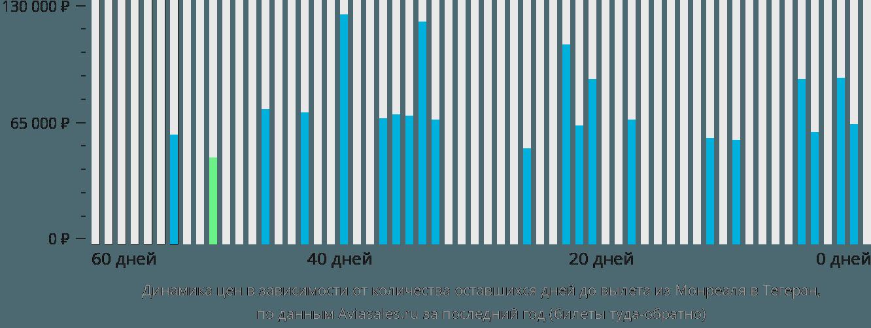 Динамика цен в зависимости от количества оставшихся дней до вылета из Монреаля в Тегеран