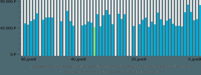 Динамика цен в зависимости от количества оставшихся дней до вылета из Монреаля в Тель-Авив