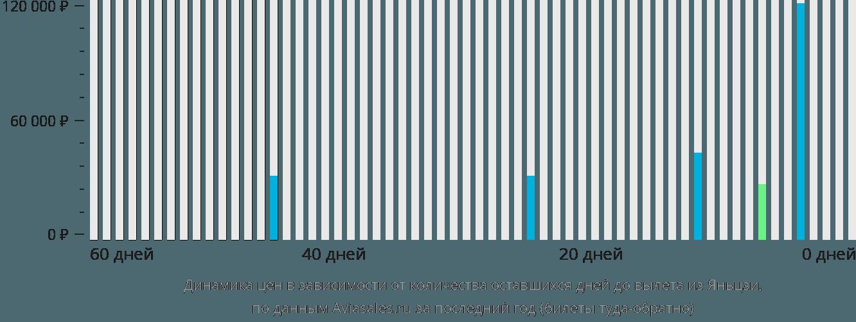 Динамика цен в зависимости от количества оставшихся дней до вылета из Яньцзи