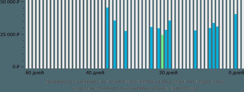 Динамика цен в зависимости от количества оставшихся дней до вылета из Яньцзи в Сеул